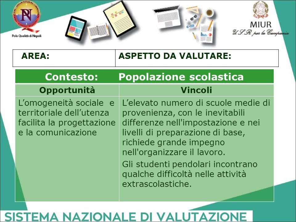 Contesto: Popolazione scolastica OpportunitàVincoli L'omogeneità sociale e territoriale dell'utenza facilita la progettazione e la comunicazione L'ele
