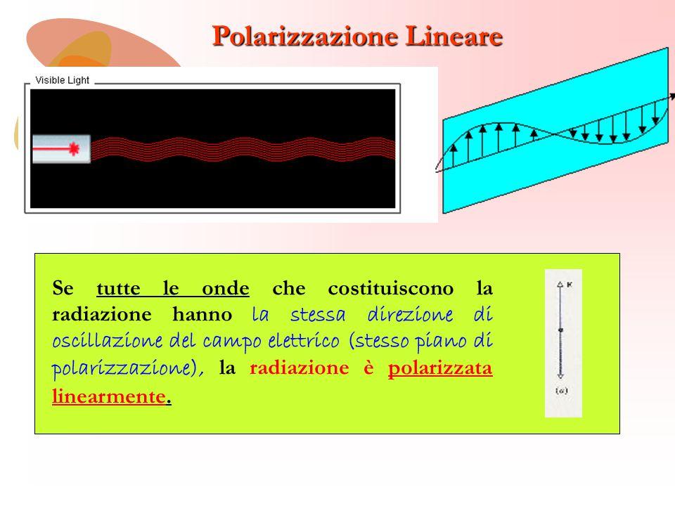 Polarizzazione Lineare Polarizzazione lineare lungo l'asse y In queste e nelle successive animazioni viene mostrato il solo campo elettrico; il campo magnetico è perpendicolare a quello elettrico e alla direzione di propagazione dell'onda Polarizzazione lineare lungo l'asse x