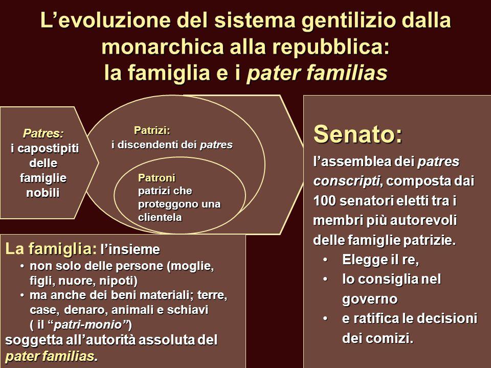 L'evoluzione del sistema gentilizio dalla monarchica alla repubblica: la famiglia e i pater familias Senato: l'assemblea dei patres conscripti, compos