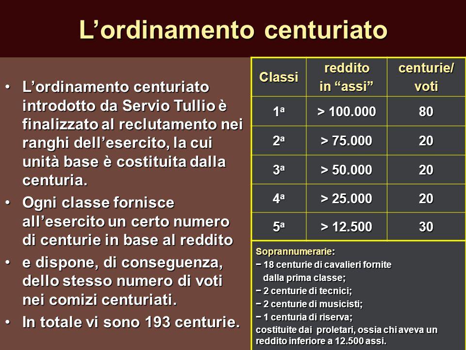 L'ordinamento centuriato L'ordinamento centuriato introdotto da Servio Tullio è finalizzato al reclutamento nei ranghi dell'esercito, la cui unità bas