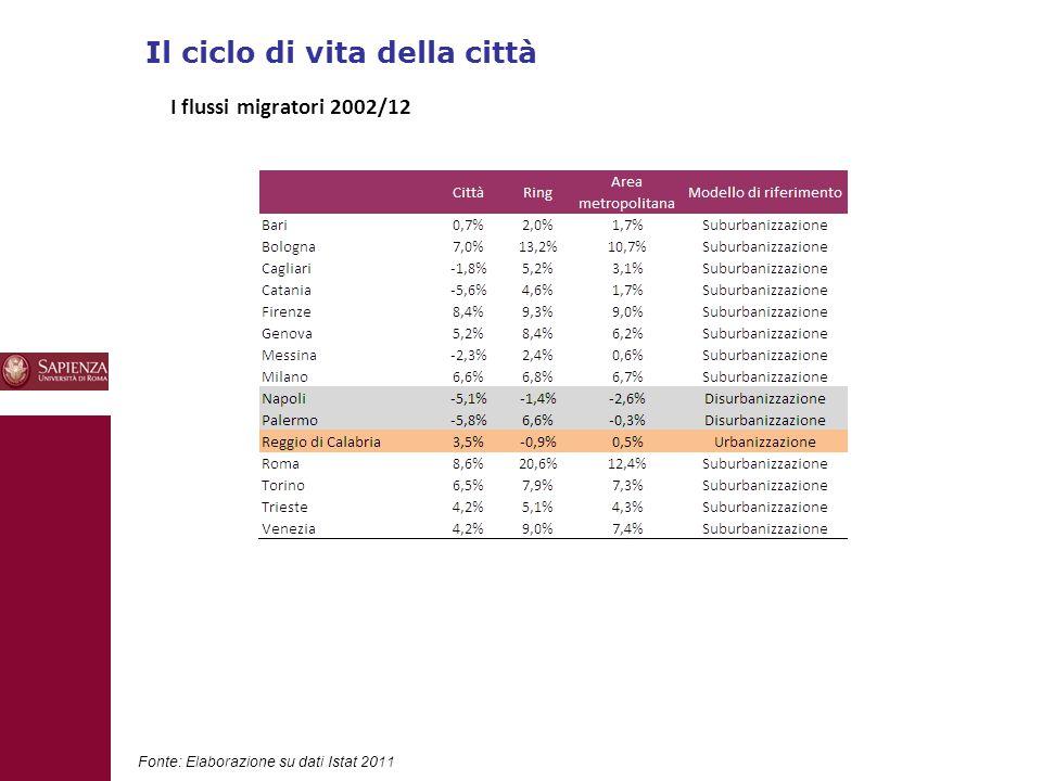 Il ciclo di vita della città 10 Fonte: Elaborazione su dati Istat 2011 I flussi migratori 2002/12