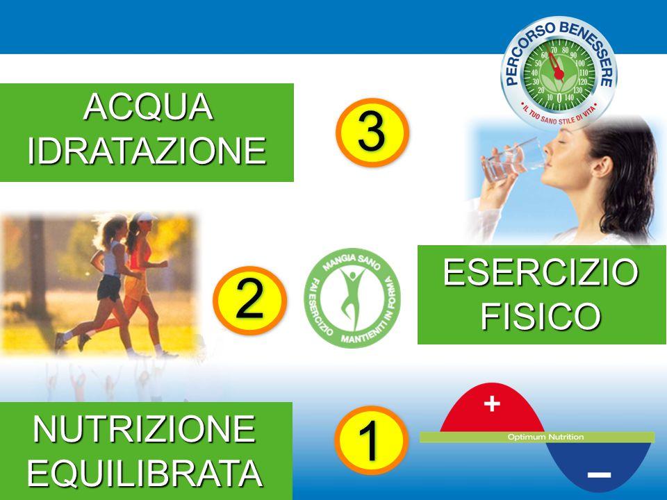 ESERCIZIO FISICO NUTRIZIONE EQUILIBRATA 3 3 1 1 2 2 ACQUA IDRATAZIONE