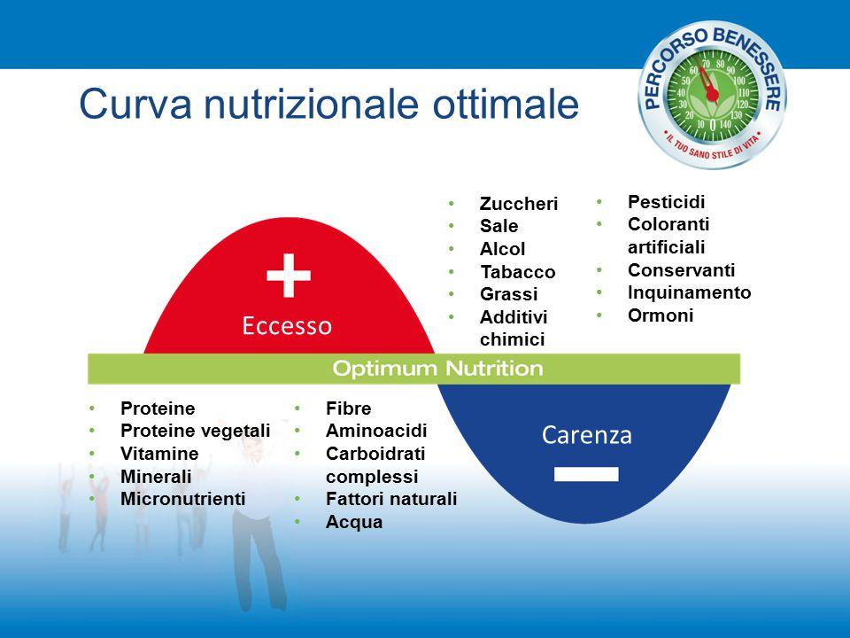 Curva nutrizionale ottimale Proteine Proteine vegetali Vitamine Minerali Micronutrienti Fibre Aminoacidi Carboidrati complessi Fattori naturali Acqua
