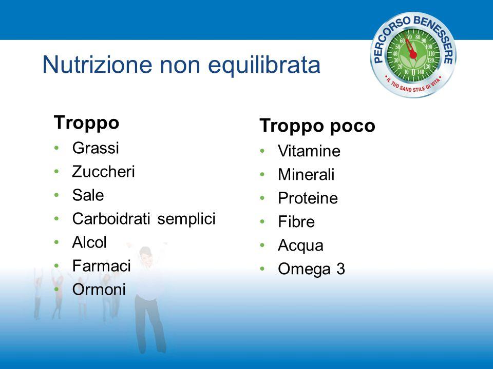 Nutrizione non equilibrata Troppo Grassi Zuccheri Sale Carboidrati semplici Alcol Farmaci Ormoni Troppo poco Vitamine Minerali Proteine Fibre Acqua Om