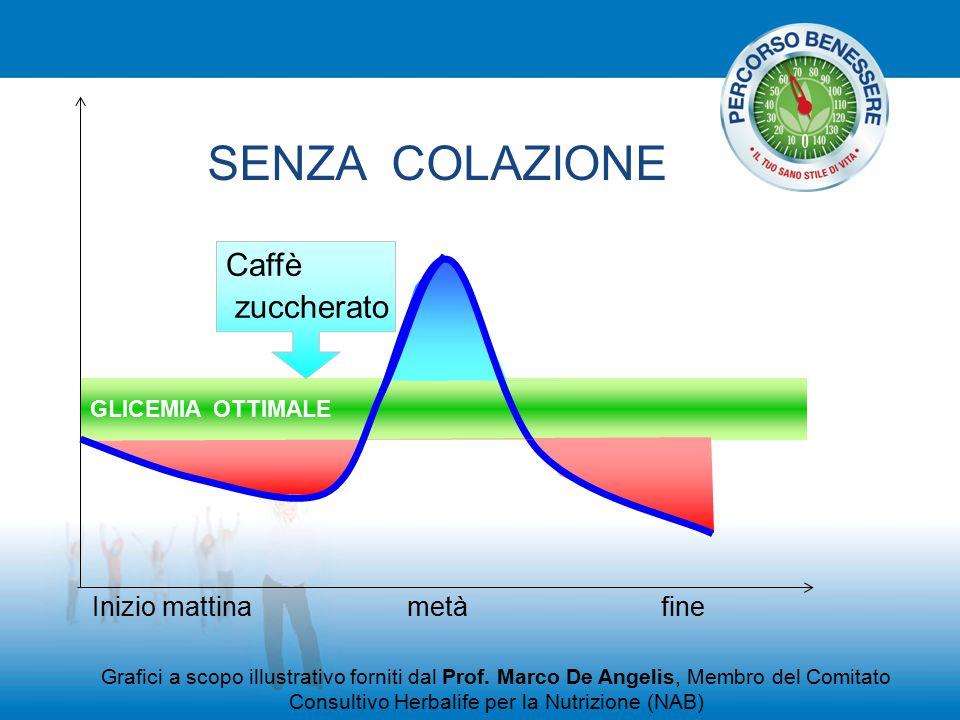 GLICEMIA OTTIMALE Caffè zuccherato SENZA COLAZIONE Grafici a scopo illustrativo forniti dal Prof. Marco De Angelis, Membro del Comitato Consultivo Her