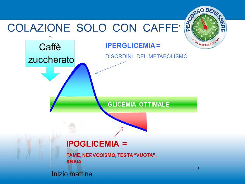 """Inizio mattina Caffè zuccherato GLICEMIA OTTIMALE IPERGLICEMIA = DISORDINI DEL METABOLISMO IPOGLICEMIA = FAME, NERVOSISMO, TESTA """"VUOTA"""", ANSIA COLAZI"""
