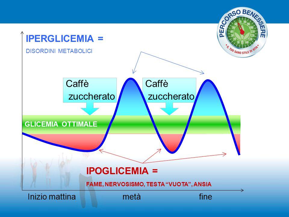 """GLICEMIA OTTIMALE Inizio mattinametàfine Caffè zuccherato Caffè zuccherato IPOGLICEMIA = FAME, NERVOSISMO, TESTA """"VUOTA"""", ANSIA IPERGLICEMIA = DISORDI"""