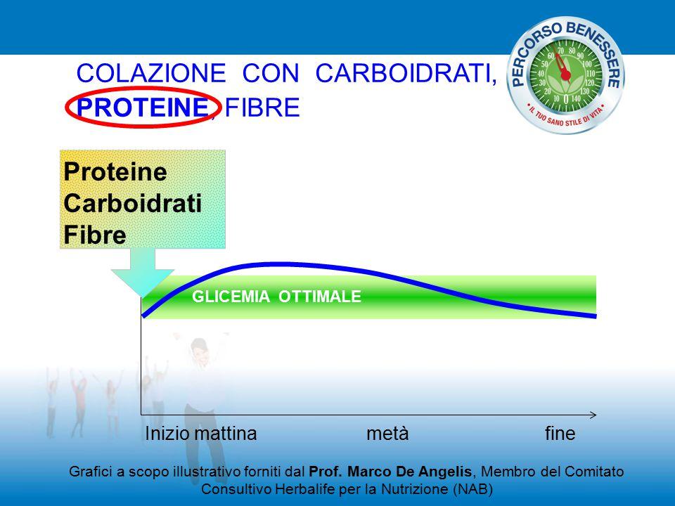 COLAZIONE CON CARBOIDRATI, PROTEINE, FIBRE GLICEMIA OTTIMALE Proteine Carboidrati Fibre Grafici a scopo illustrativo forniti dal Prof. Marco De Angeli