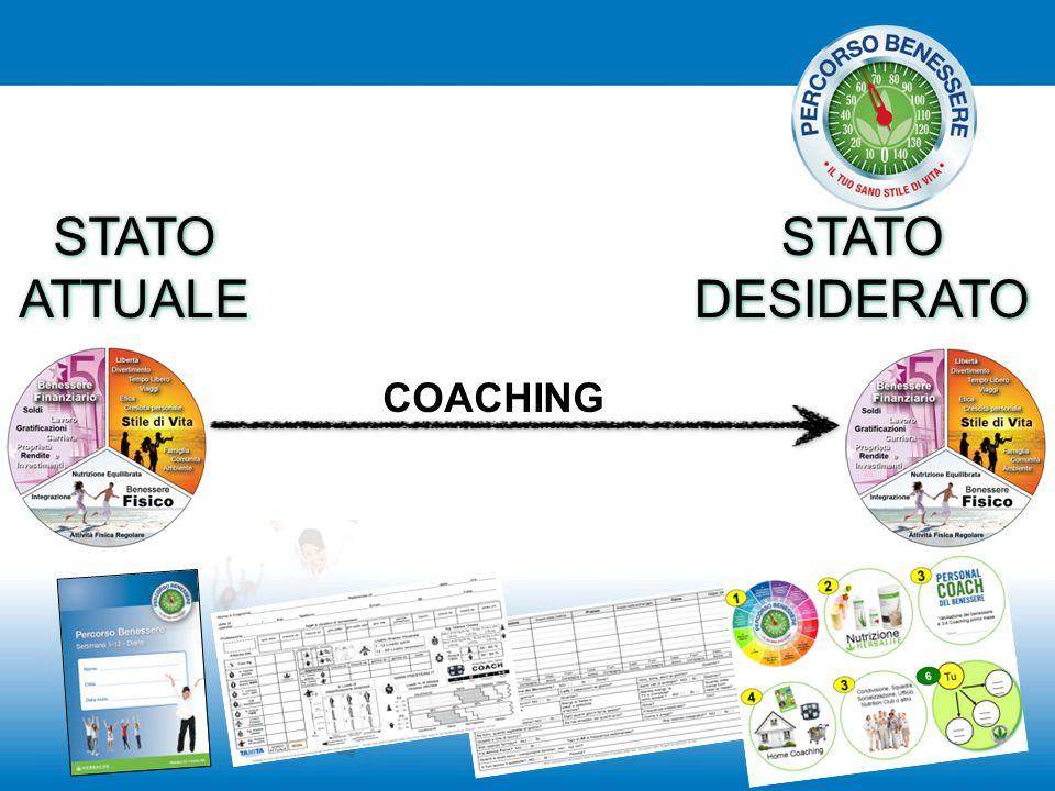 STATO ATTUALE STATO DESIDERATO COACHING