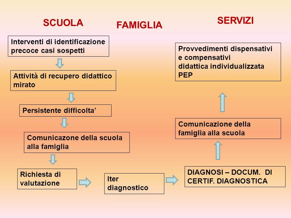 Maria Coppolecchia LA DIAGNODI DI DSA E' RILASCIATA ALLA FAMIGLIA DAGLI SPECIALISTI DEL SSN O ENTI ACCREDITATI DALLA REGIONE NO SPECIALISTI PRIVATI A PARTIRE DAL NOVEMBRE 2010 (l.170/10) La Regione Toscana successivamente al Decreto n.