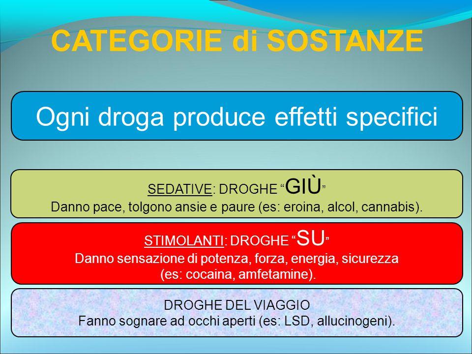 """Ogni droga produce effetti specifici SEDATIVE: DROGHE """" GIÙ """" Danno pace, tolgono ansie e paure (es: eroina, alcol, cannabis). STIMOLANTI: DROGHE """" SU"""