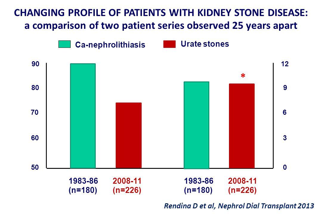 Ca-nephrolithiasis 50 70 90 60 80 1983-86 (n=180) 2008-11 (n=226) 0 6 12 3 9 1983-86 (n=180) 2008-11 (n=226) CHANGING PROFILE OF PATIENTS WITH KIDNEY