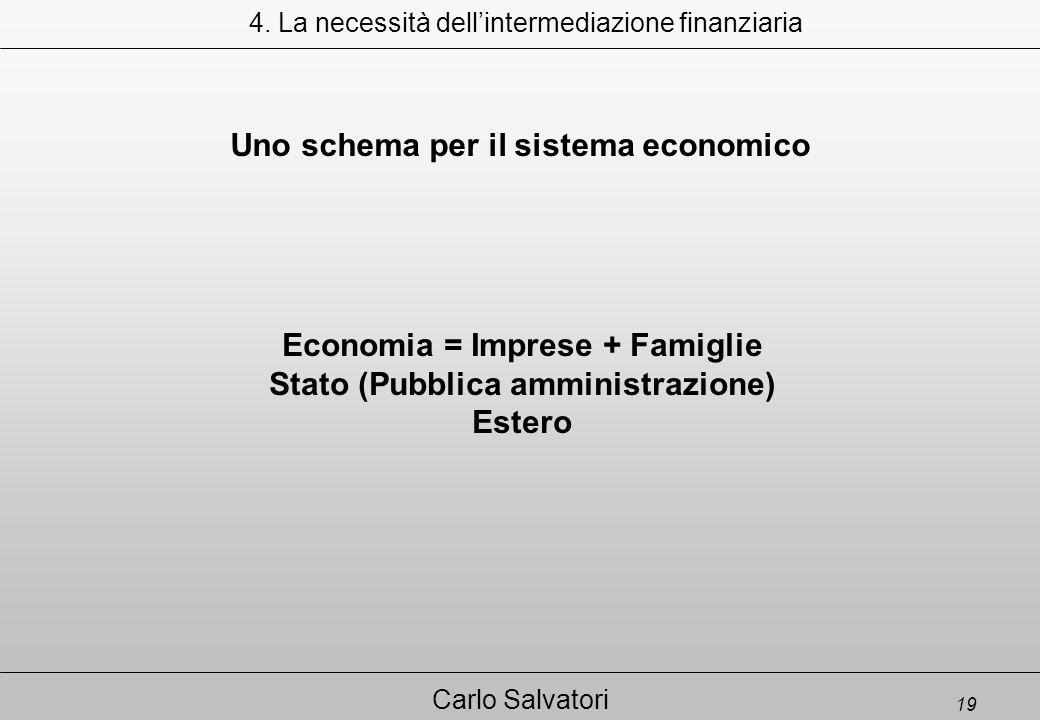 19 Carlo Salvatori Economia = Imprese + Famiglie Stato (Pubblica amministrazione) Estero 4.