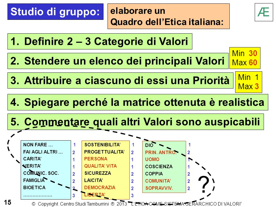 elaborare un Quadro dell'Etica italiana: Æ 2.Stendere un elenco dei principali Valori 1.Definire 2 – 3 Categorie di Valori 3.Attribuire a ciascuno di