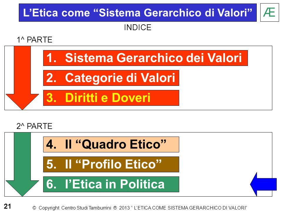 """1.Sistema Gerarchico dei Valori 2.Categorie di Valori 3.Diritti e Doveri Æ 1^ PARTE 2^ PARTE 21 L'Etica come """"Sistema Gerarchico di Valori"""" © Copyrigh"""