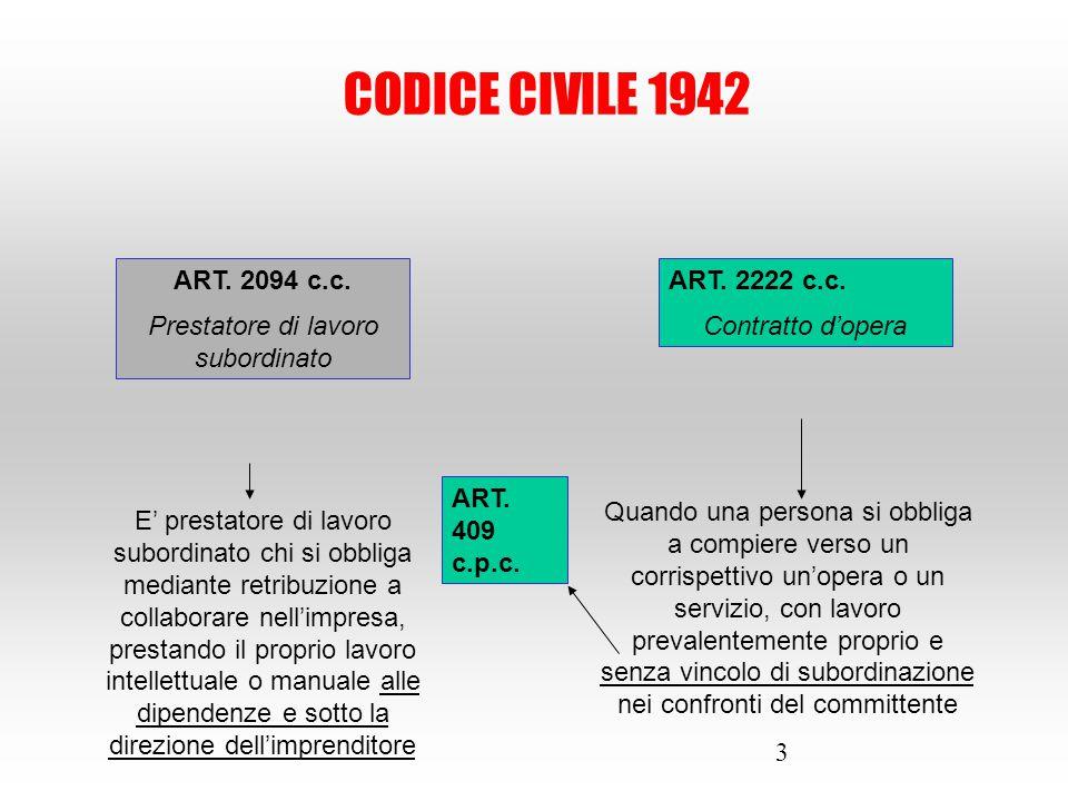 3 ART. 2094 c.c. Prestatore di lavoro subordinato ART. 2222 c.c. Contratto d'opera Quando una persona si obbliga a compiere verso un corrispettivo un'