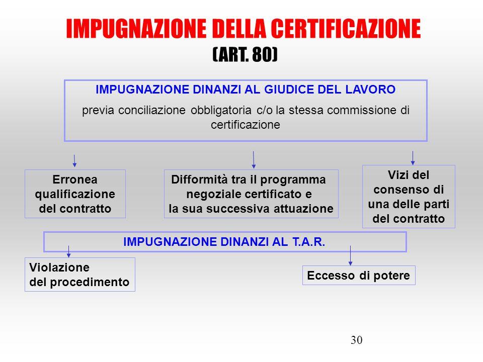 30 IMPUGNAZIONE DELLA CERTIFICAZIONE (ART. 80) IMPUGNAZIONE DINANZI AL GIUDICE DEL LAVORO previa conciliazione obbligatoria c/o la stessa commissione