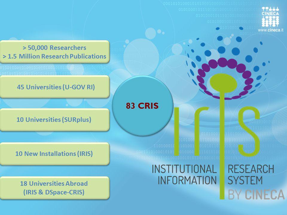 83 CRIS 10 Universities (SURplus) 10 New Installations (IRIS) 18 Universities Abroad (IRIS & DSpace-CRIS) 18 Universities Abroad (IRIS & DSpace-CRIS)