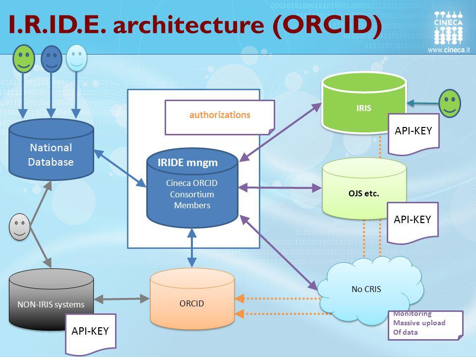 I.R.ID.E. architecture (ORCID) National Database Cineca ORCID Consortium Members ORCID authorizations IRIS OJS etc. NON-IRIS systems API-KEY No CRIS A