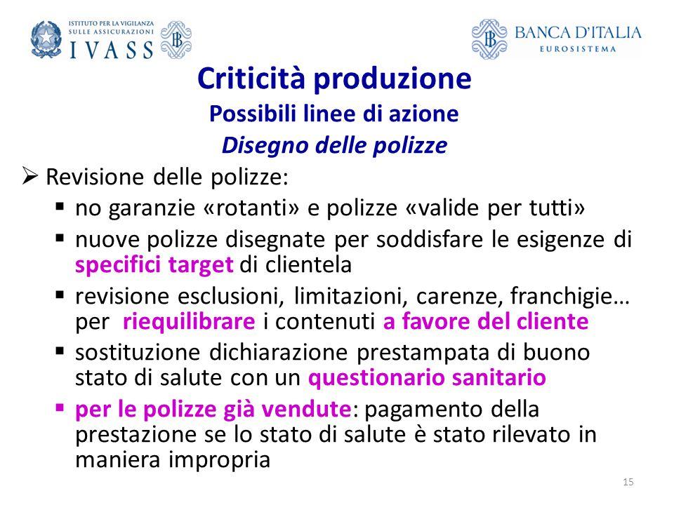 Criticità produzione Possibili linee di azione Disegno delle polizze  Revisione delle polizze:  no garanzie «rotanti» e polizze «valide per tutti» 