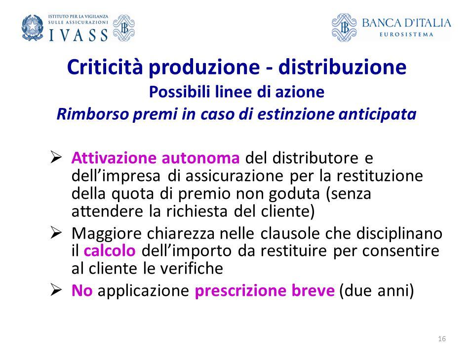 Criticità produzione - distribuzione Possibili linee di azione Rimborso premi in caso di estinzione anticipata  Attivazione autonoma del distributore