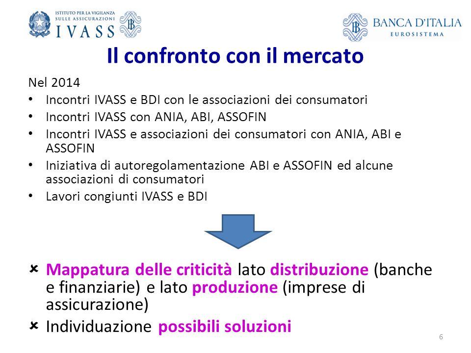 Il confronto con il mercato Nel 2014 Incontri IVASS e BDI con le associazioni dei consumatori Incontri IVASS con ANIA, ABI, ASSOFIN Incontri IVASS e associazioni dei consumatori con ANIA, ABI e ASSOFIN Iniziativa di autoregolamentazione ABI e ASSOFIN ed alcune associazioni di consumatori Lavori congiunti IVASS e BDI  Mappatura delle criticità lato distribuzione (banche e finanziarie) e lato produzione (imprese di assicurazione)  Individuazione possibili soluzioni 6
