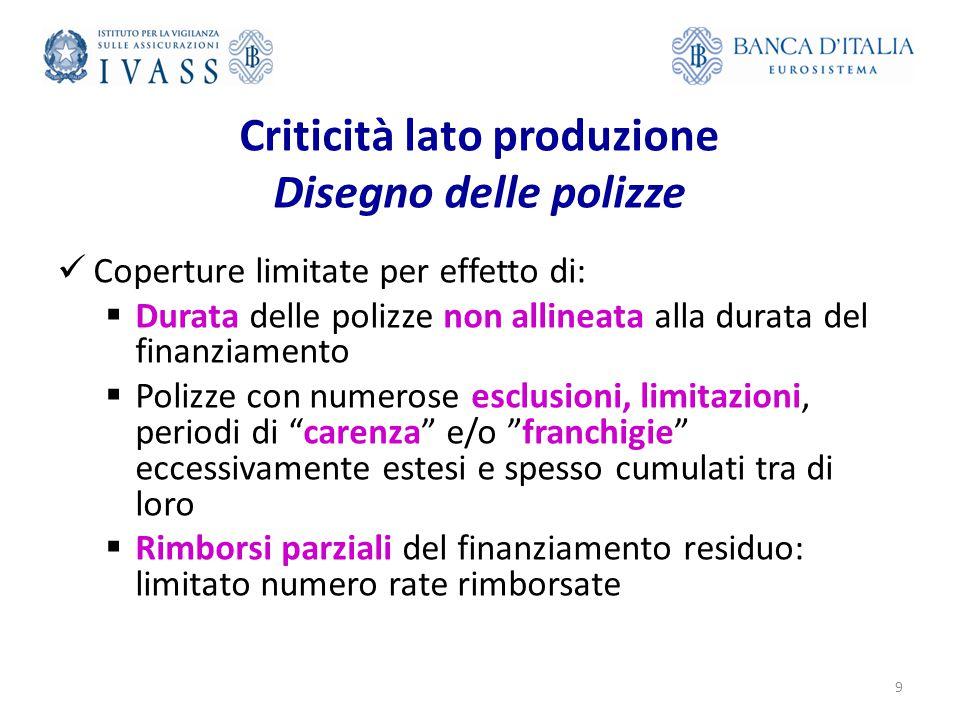 Criticità lato produzione Disegno delle polizze Coperture limitate per effetto di:  Durata delle polizze non allineata alla durata del finanziamento