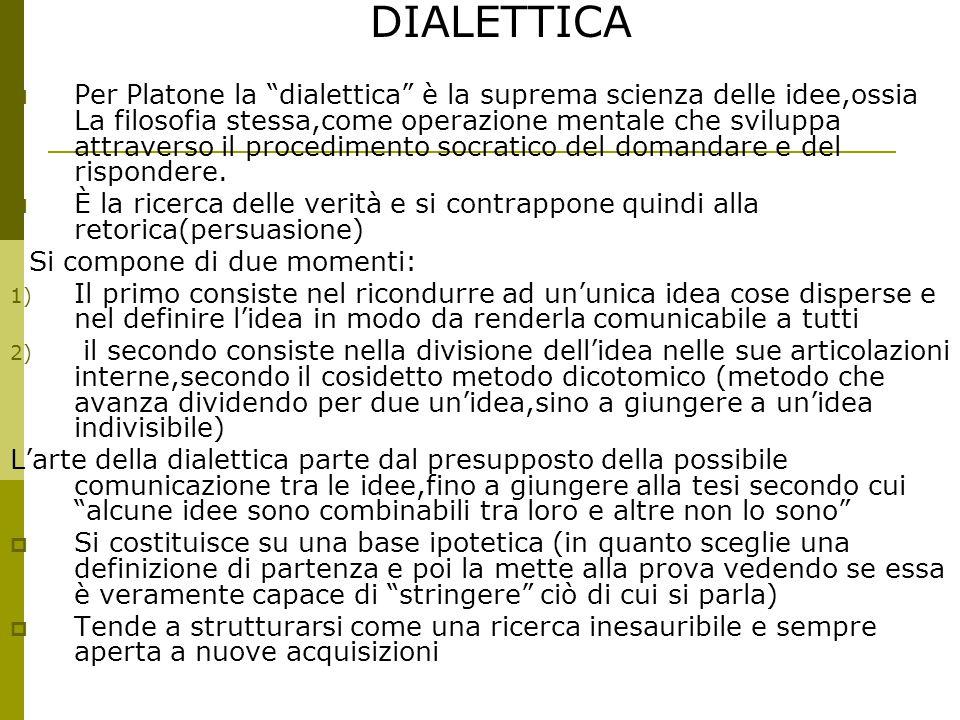 DIALETTICA  Per Platone la dialettica è la suprema scienza delle idee,ossia La filosofia stessa,come operazione mentale che sviluppa attraverso il procedimento socratico del domandare e del rispondere.