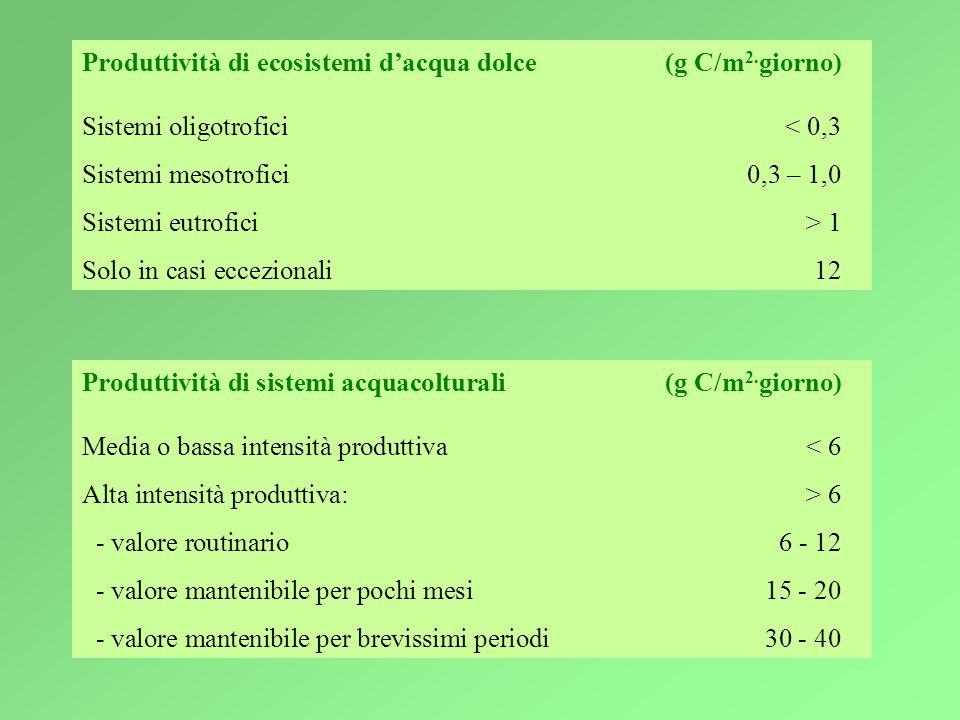 Produttività di ecosistemi d'acqua dolce(g C/m 2.