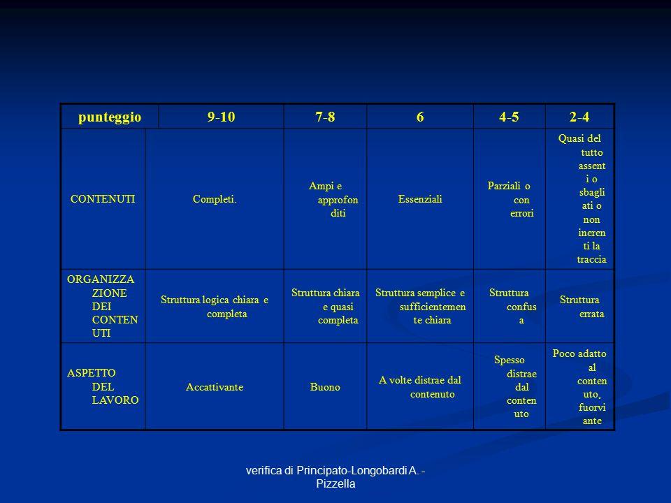 verifica di Principato-Longobardi A. - Pizzella punteggio9-107-864-52-4 CONTENUTICompleti. Ampi e approfon diti Essenziali Parziali o con errori Quasi