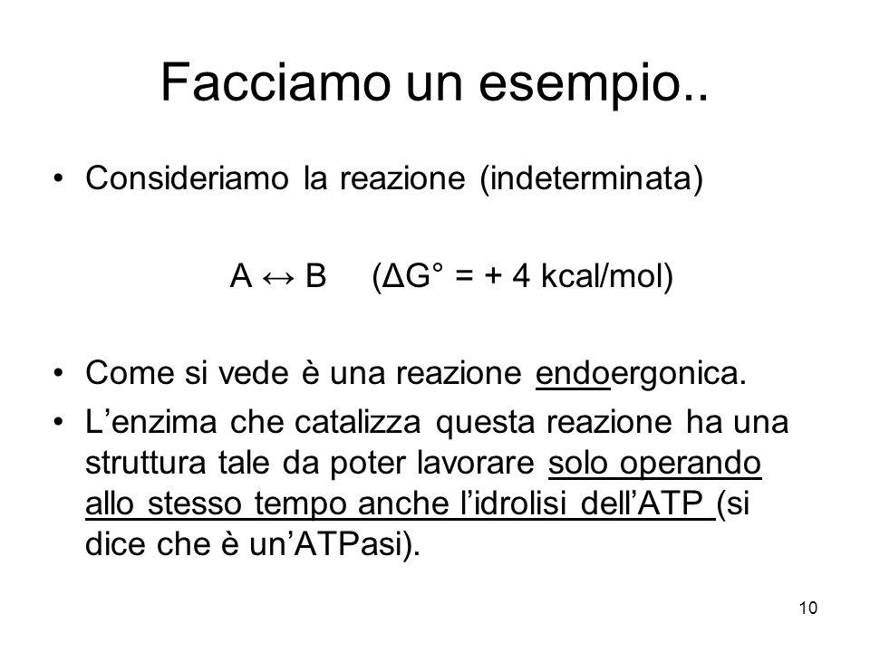 10 Facciamo un esempio.. Consideriamo la reazione (indeterminata) A ↔ B (ΔG° = + 4 kcal/mol) Come si vede è una reazione endoergonica. L'enzima che ca