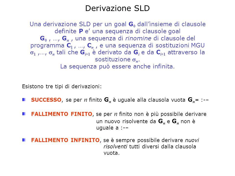 Derivazione SLD Una derivazione SLD per un goal G 0 dall'insieme di clausole definite P e' una sequenza di clausole goal G 0, …, G n, una sequenza di rinomine di clausole del programma C 1, …, C n, e una sequenza di sostituzioni MGU  1,…,  n tali che G i+1 è derivato da G i e da C i+1 attraverso la sostituzione  n.