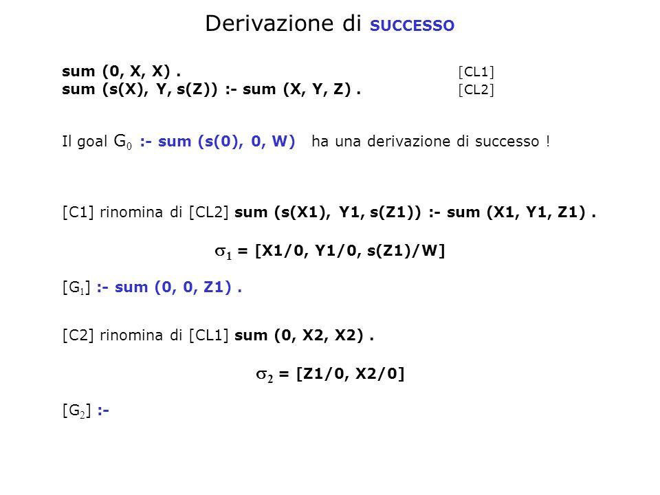 Derivazione di SUCCESSO sum (0, X, X). [CL1] sum (s(X), Y, s(Z)) :- sum (X, Y, Z).
