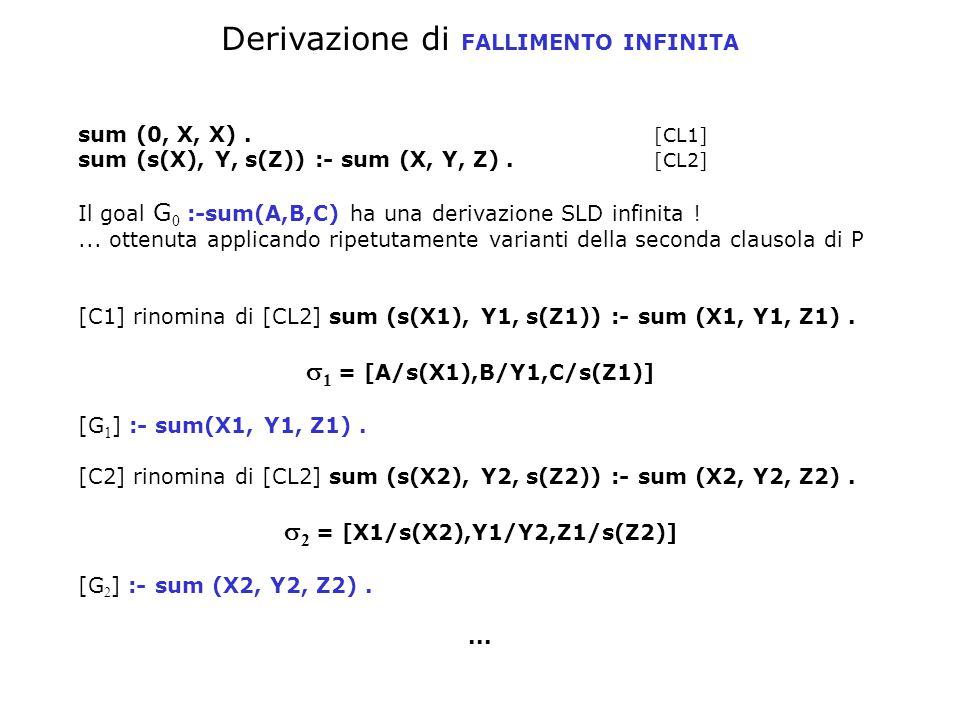 Derivazione di FALLIMENTO INFINITA sum (0, X, X). [CL1] sum (s(X), Y, s(Z)) :- sum (X, Y, Z).