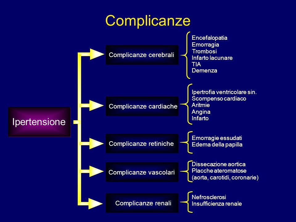 Complicanze Encefalopatia Ipertensione Complicanze cerebrali Complicanze cardiache Complicanze retiniche Complicanze vascolari Complicanze renali Emor