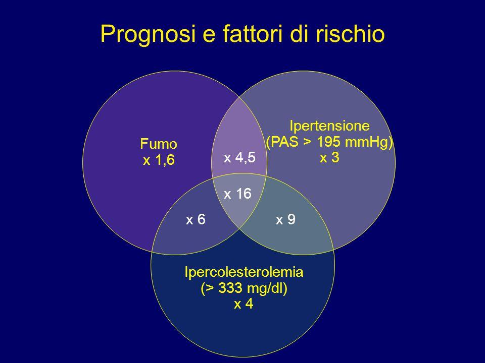 Prognosi e fattori di rischio Fumo x 1,6 Ipertensione (PAS > 195 mmHg) x 3 x 4,5 Ipercolesterolemia (> 333 mg/dl) x 4 x 6x 9 x 16