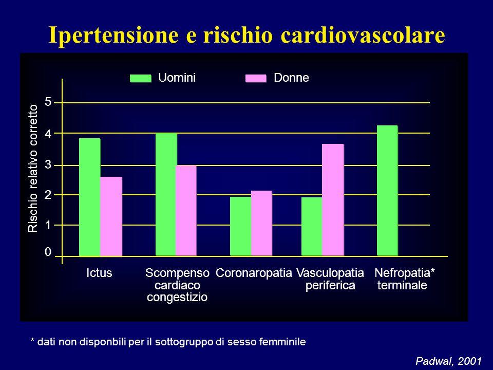 Ipertensione e rischio cardiovascolare Padwal, 2001 * dati non disponbili per il sottogruppo di sesso femminile IctusScompenso cardiaco congestizio Co