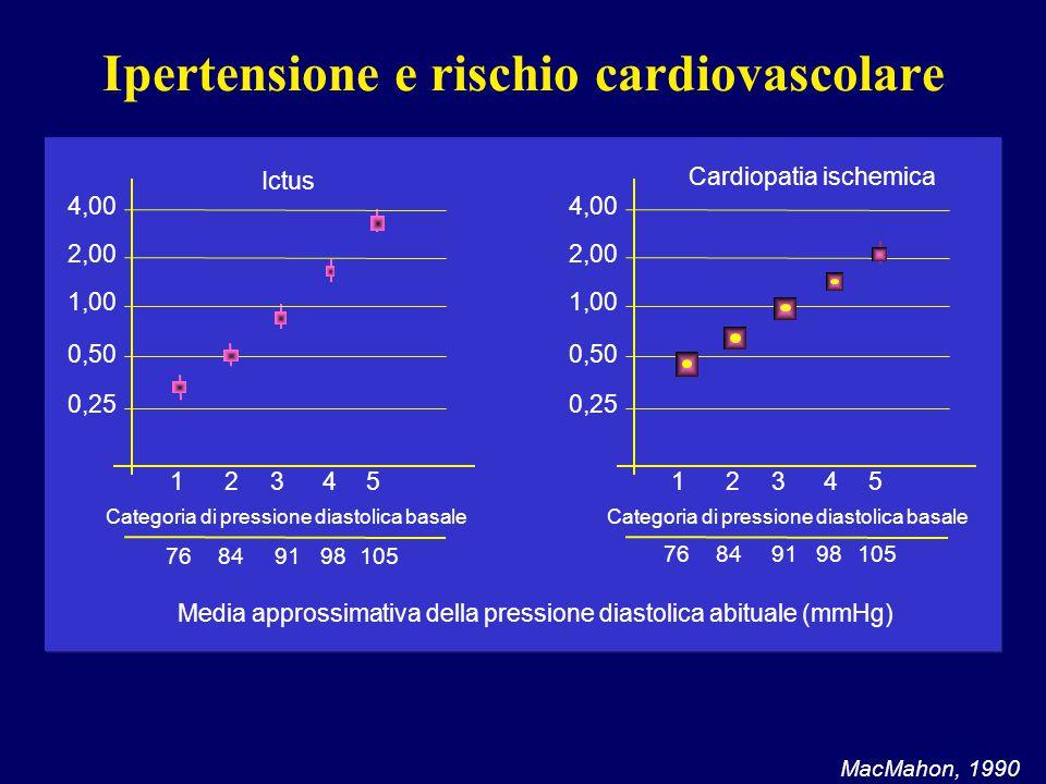 Ipertensione e rischio cardiovascolare MacMahon, 1990 12345 0,25 0,50 1,00 2,00 4,00 76849198105 12345 0,25 0,50 1,00 2,00 4,00 76849198105 Categoria