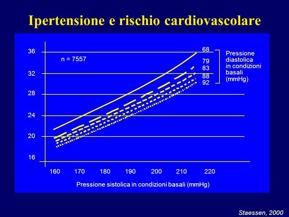 Ipertensione e rischio cardiovascolare Staessen, 2000 16 20 24 28 32 36 160170180190200210220 n = 7557 Pressione sistolica in condizioni basali (mmHg)