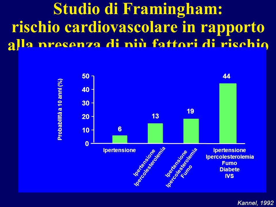 Kannel, 1992 Studio di Framingham: rischio cardiovascolare in rapporto alla presenza di più fattori di rischio 0 10 20 30 40 50 Ipertensione Ipercoles