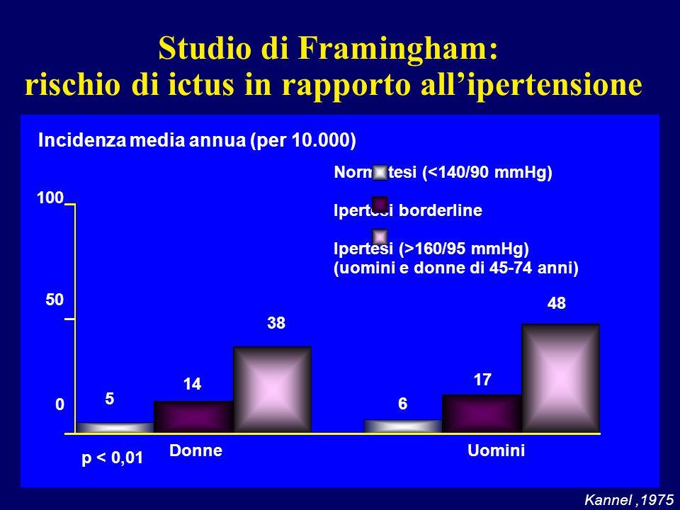 Studio di Framingham: rischio di ictus in rapporto all'ipertensione Kannel,1975 Incidenza media annua (per 10.000) 100 50 0 Normotesi (<140/90 mmHg)