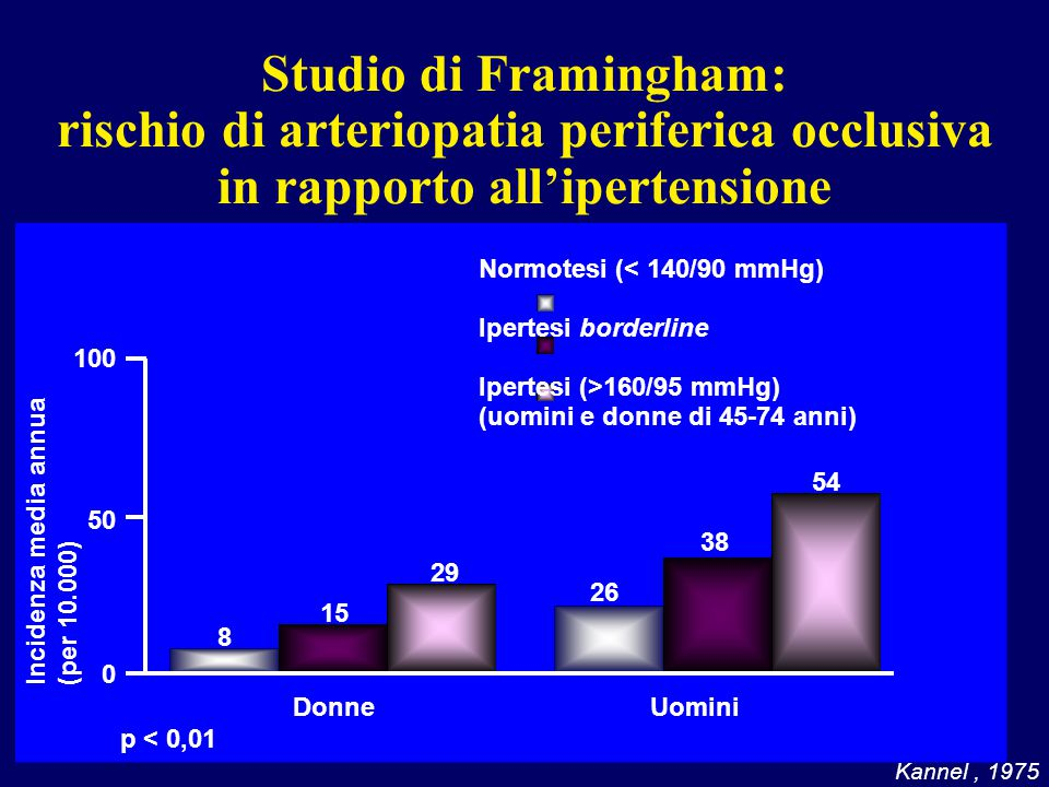 Studio di Framingham: rischio di arteriopatia periferica occlusiva in rapporto all'ipertensione Kannel, 1975 0 50 100 8 15 29 26 38 54 Incidenza media annua (per 10.000)‏ DonneUomini Normotesi (< 140/90 mmHg)‏ Ipertesi borderline Ipertesi (>160/95 mmHg)‏ (uomini e donne di 45-74 anni) p < 0,01