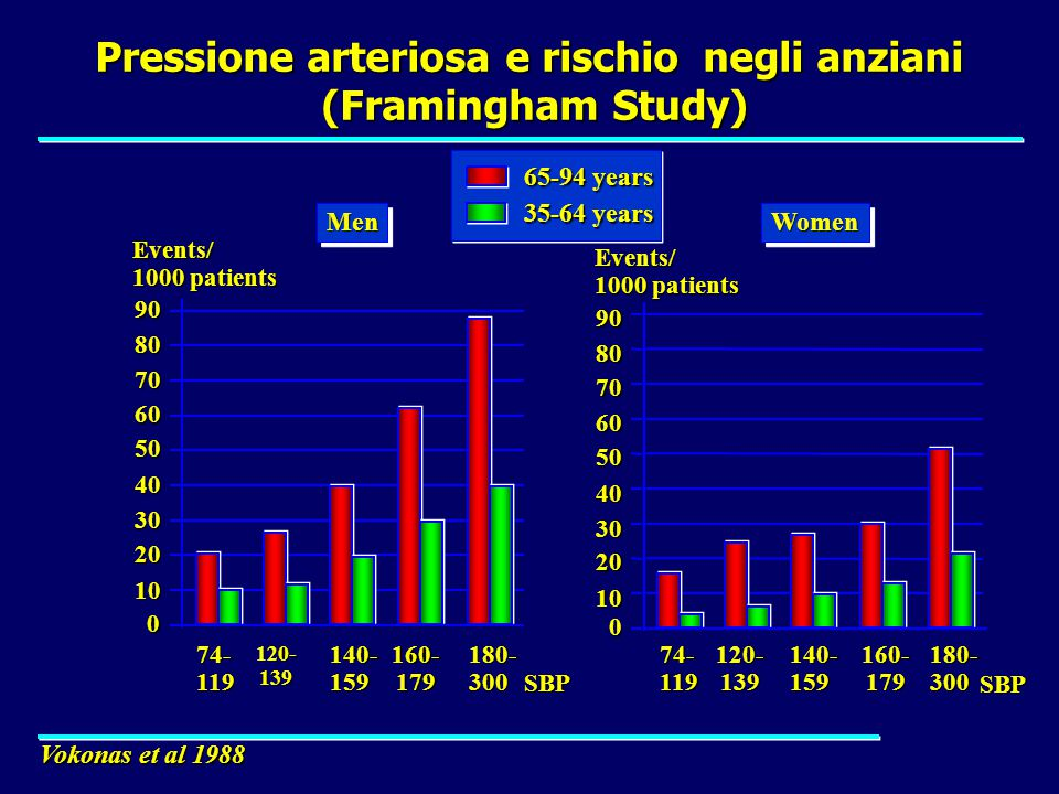 Pressione arteriosa e rischio negli anziani (Framingham Study)‏ 0 10 20 30 40 50 60 70 80 90 74- 119 140- 159 180- 300 MenMen Events/ 1000 patients SBP WomenWomen 0 10 20 30 40 50 60 70 80 90 74- 119 140- 159 180- 300 Events/ 1000 patients SBP 120-139160-179120-139160-179 Vokonas et al 1988 65-94 years 35-64 years