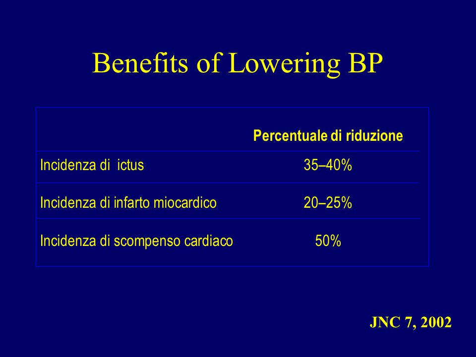 Benefits of Lowering BP Percentuale di riduzione Incidenza di ictus 35–40% Incidenza di infarto miocardico 20–25% Incidenza di scompenso cardiaco50% JNC 7, 2002