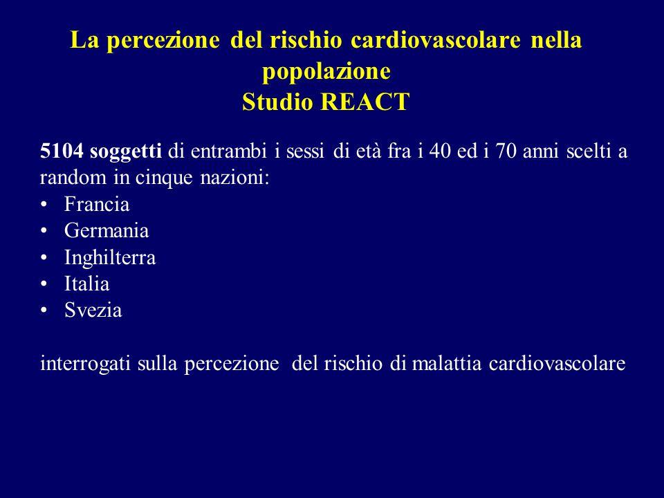 La percezione del rischio cardiovascolare nella popolazione Studio REACT 5104 soggetti di entrambi i sessi di età fra i 40 ed i 70 anni scelti a rando