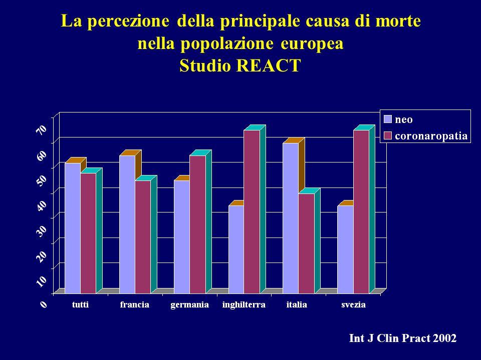 La percezione della principale causa di morte nella popolazione europea Studio REACT Int J Clin Pract 2002