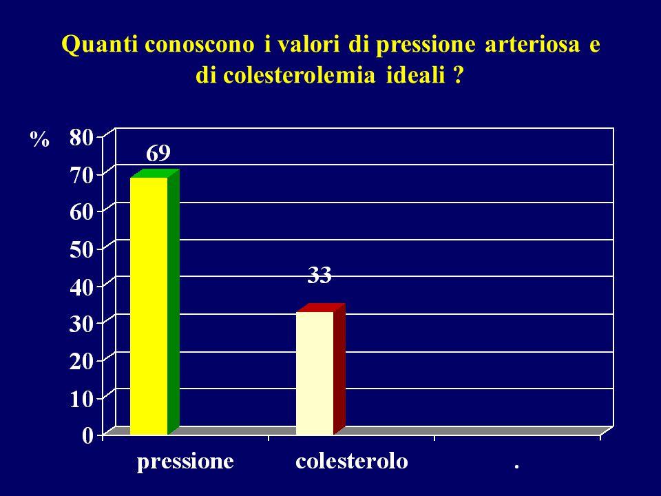 Quanti conoscono i valori di pressione arteriosa e di colesterolemia ideali ? %
