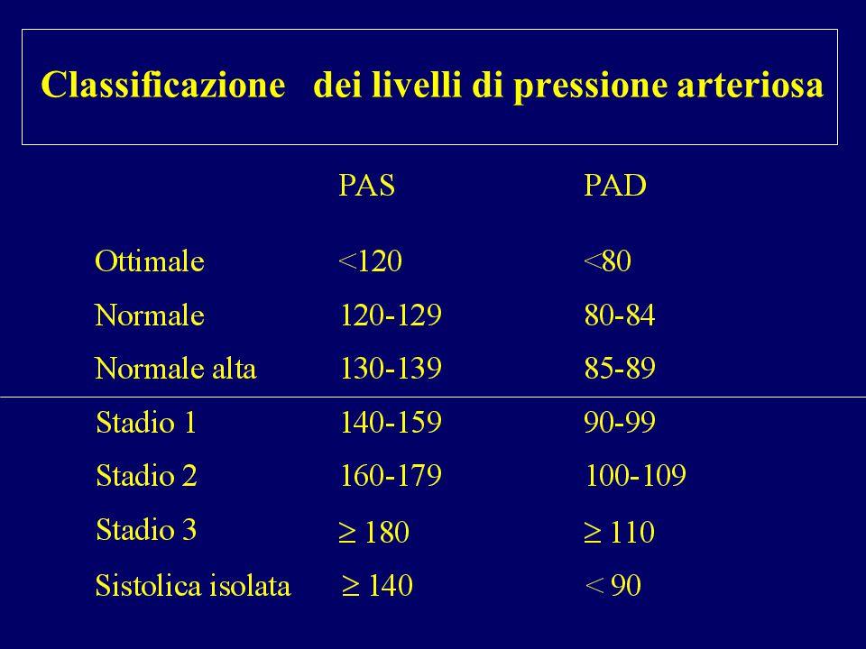 Classificazione dei livelli di pressione arteriosa