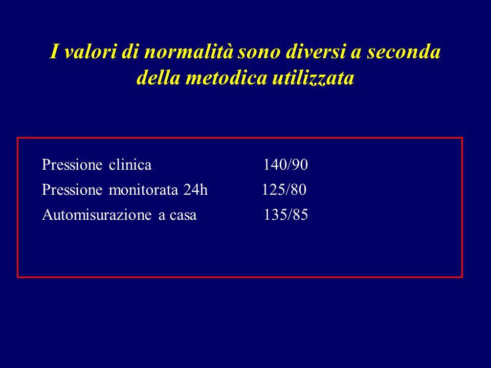 I valori di normalità sono diversi a seconda della metodica utilizzata Pressione clinica 140/90 Pressione monitorata 24h 125/80 Automisurazione a casa