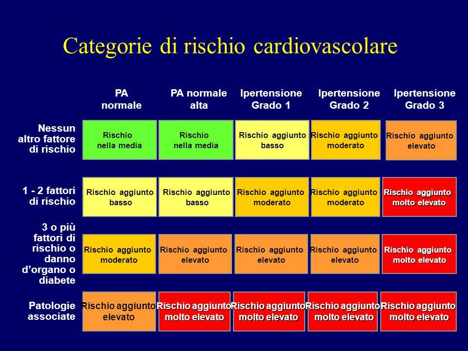 Categorie di rischio cardiovascolare Nessun altro fattore di rischio Rischio aggiunto molto elevato molto elevato Rischio aggiunto molto elevato molto